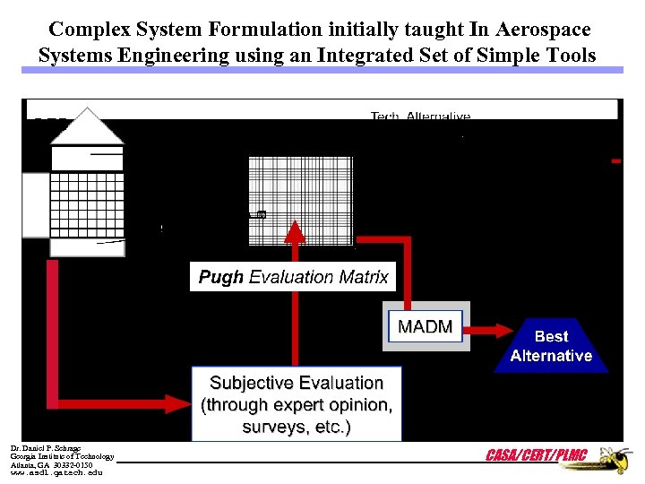 Complex System Formulation initially taught In Aerospace Systems Engineering using an Integrated Set of