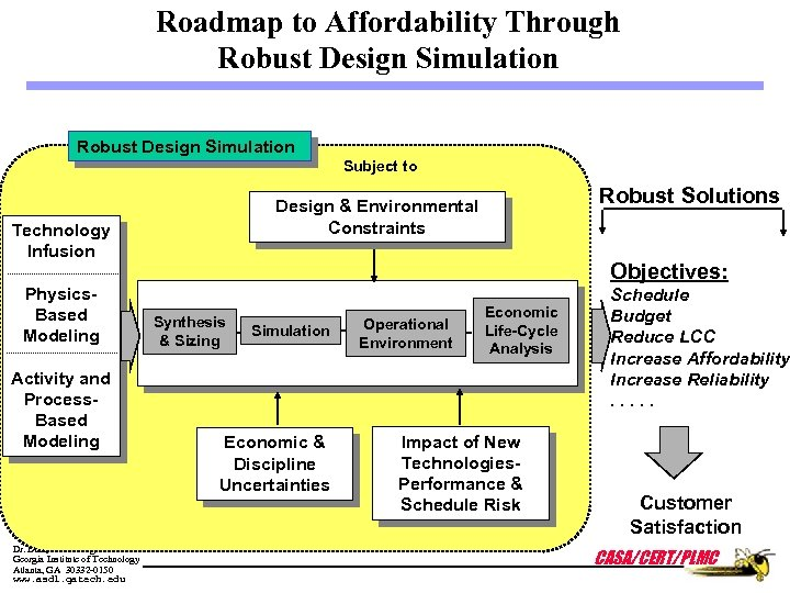 Roadmap to Affordability Through Robust Design Simulation Subject to Technology Infusion Physics. Based Modeling