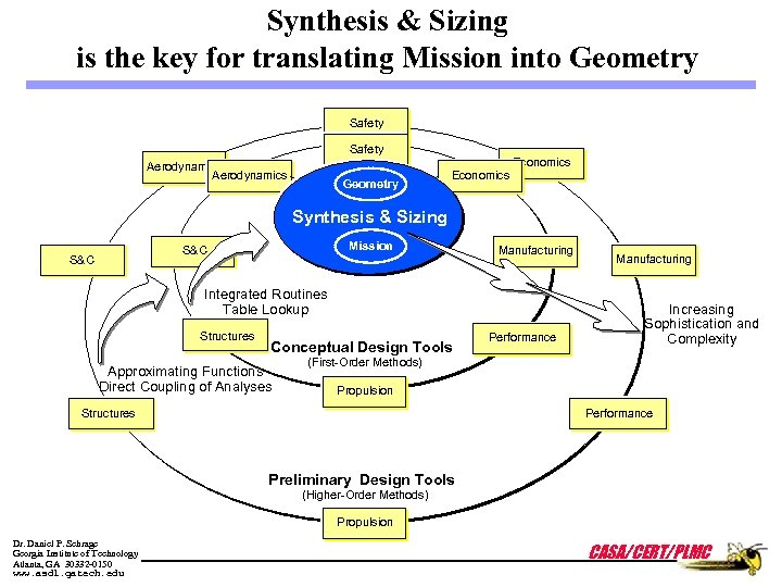 Synthesis & Sizing is the key for translating Mission into Geometry Safety Aerodynamics Geometry