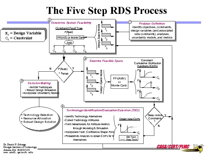 The Five Step RDS Process 1 Design Space Model Determine System Feasibility Constraint Fault