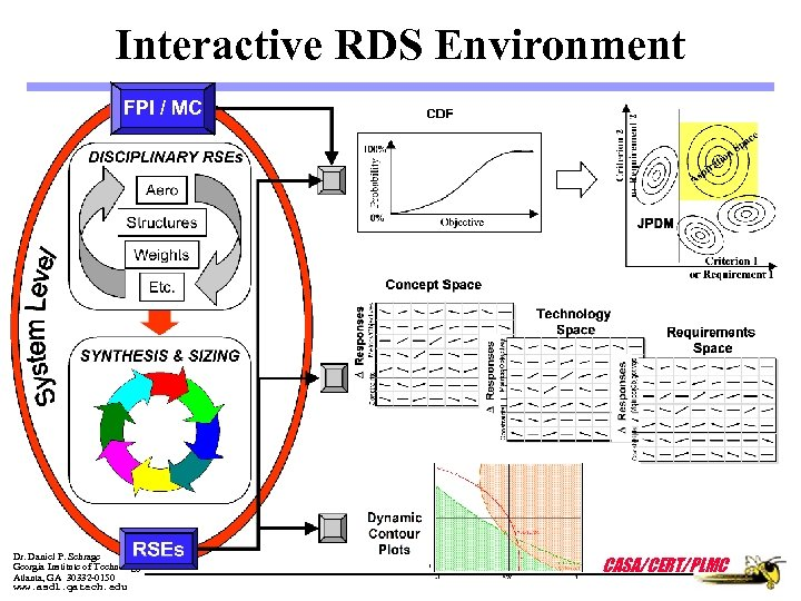 Interactive RDS Environment FPI / MC Dr. Daniel P. Schrage Georgia Institute of Technology