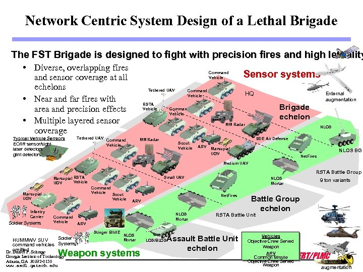 Network Centric System Design of a Lethal Brigade The FST Brigade is designed to