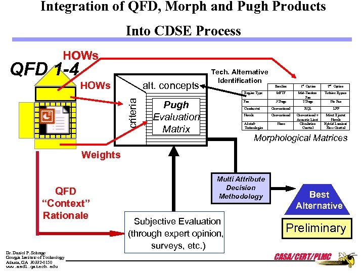 Integration of QFD, Morph and Pugh Products Into CDSE Process HOWs QFD 1 -4
