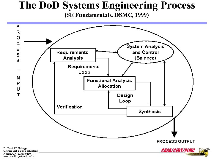 The Do. D Systems Engineering Process (SE Fundamentals, DSMC, 1999) P R O C