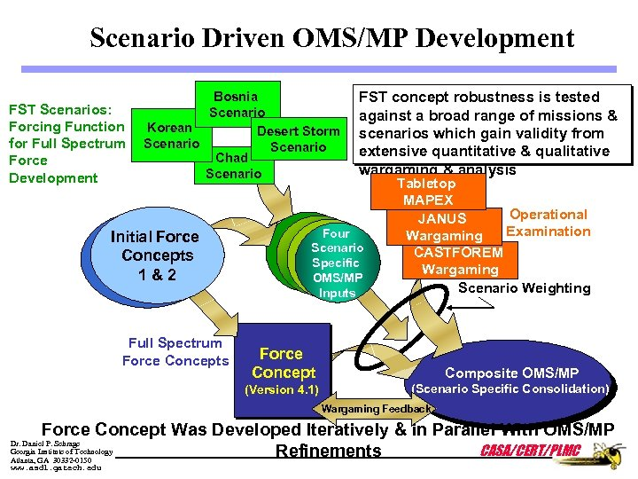 Scenario Driven OMS/MP Development FST Scenarios: Forcing Function for Full Spectrum Force Development Bosnia