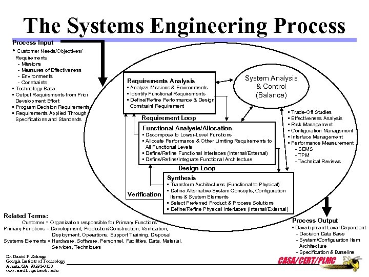 The Systems Engineering Process Input • Customer Needs/Objectives/ Requirements - Missions - Measures of