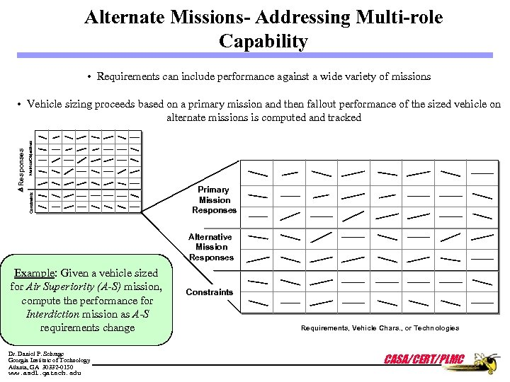 Alternate Missions- Addressing Multi-role Capability • Requirements can include performance against a wide variety