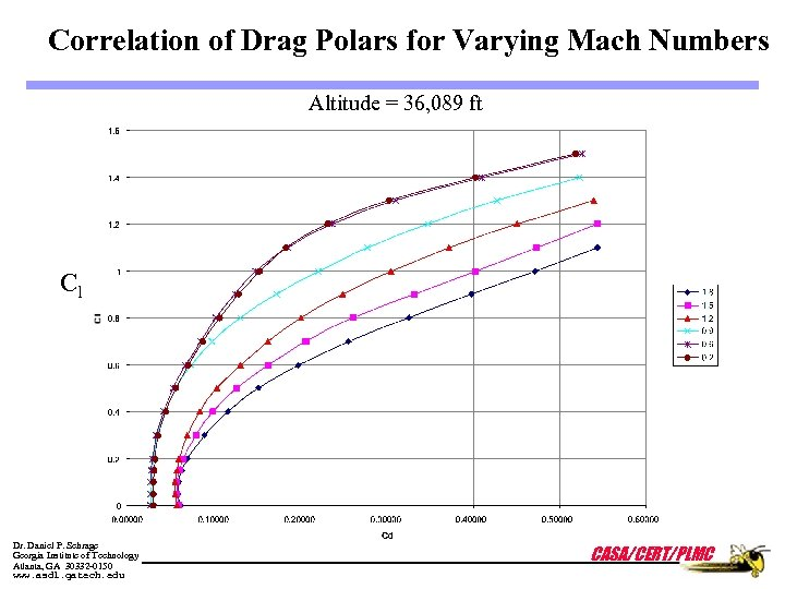 Correlation of Drag Polars for Varying Mach Numbers Altitude = 36, 089 ft Cl