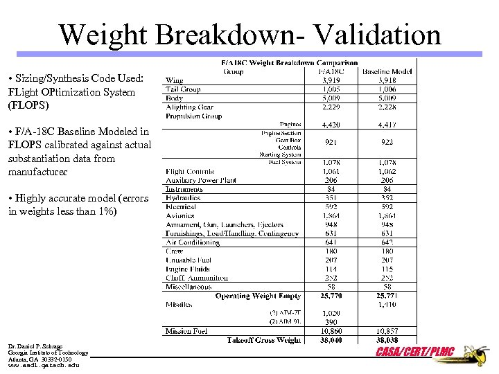 Weight Breakdown- Validation • Sizing/Synthesis Code Used: FLight OPtimization System (FLOPS) • F/A-18 C