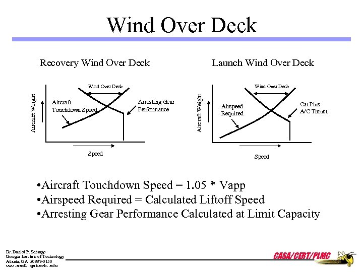Wind Over Deck Recovery Wind Over Deck Launch Wind Over Deck Aircraft Touchdown Speed