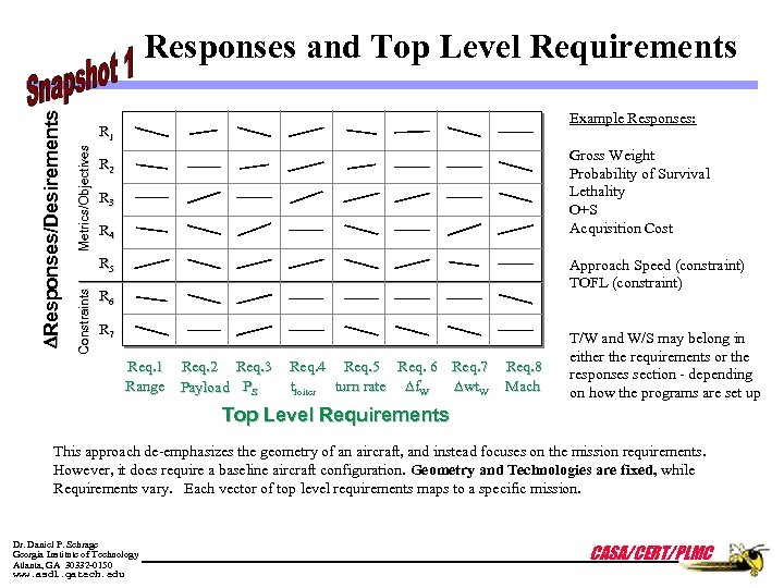 Example Responses: Metrics/Objectives R 1 Gross Weight Probability of Survival Lethality O+S Acquisition Cost
