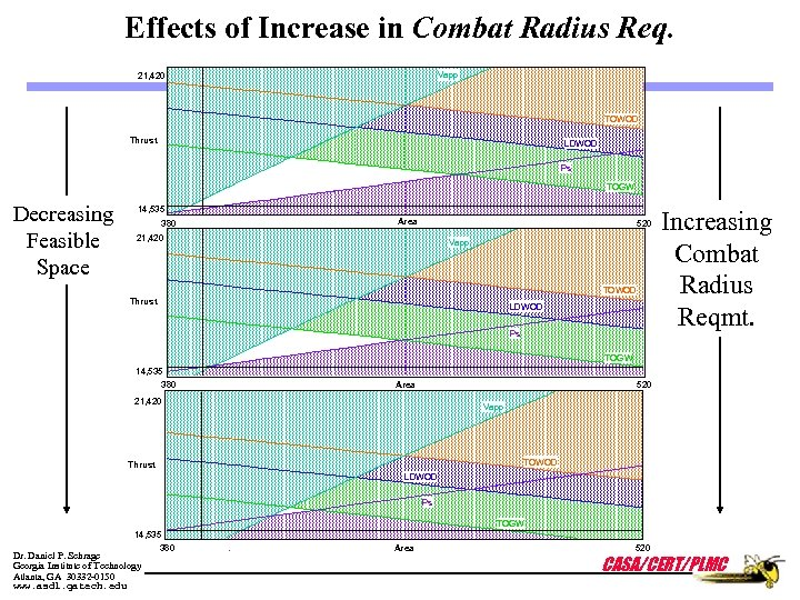 Effects of Increase in Combat Radius Req. Vapp 21, 420 TOWOD Thrust LDWOD Ps