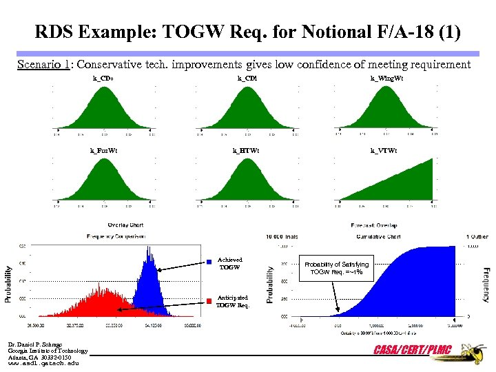 RDS Example: TOGW Req. for Notional F/A-18 (1) Scenario 1: Conservative tech. improvements gives