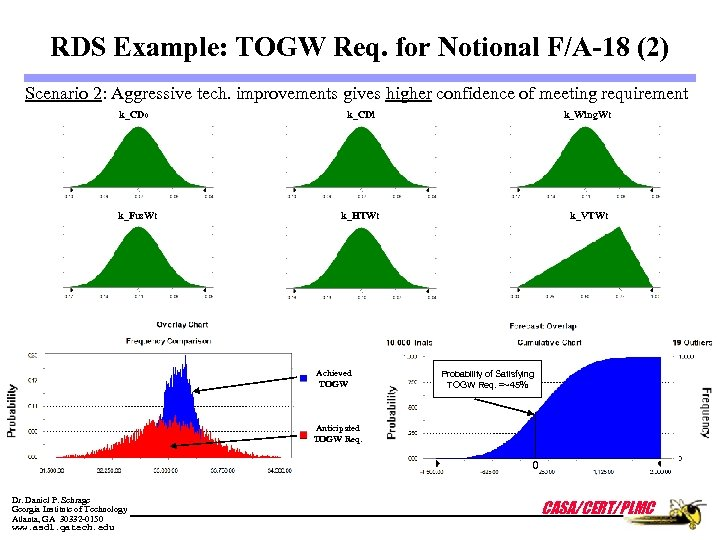 RDS Example: TOGW Req. for Notional F/A-18 (2) Scenario 2: Aggressive tech. improvements gives