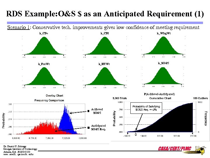 RDS Example: O&S $ as an Anticipated Requirement (1) Scenario 1: Conservative tech. improvements