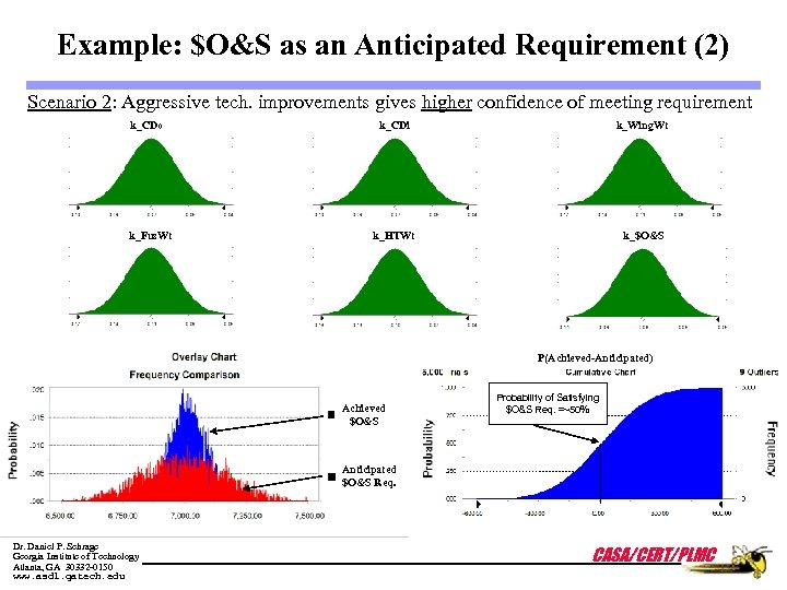 Example: $O&S as an Anticipated Requirement (2) Scenario 2: Aggressive tech. improvements gives higher
