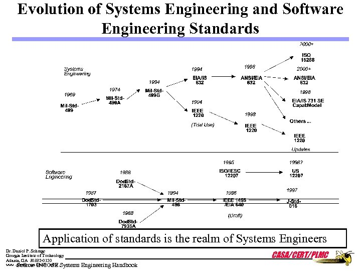Evolution of Systems Engineering and Software Engineering Standards Application of standards is the realm
