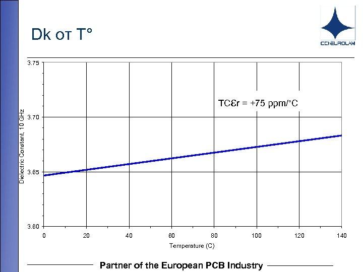 Dk от T° Dielectric Constant, 10 GHz 3. 75 TC r = +75 ppm/°C