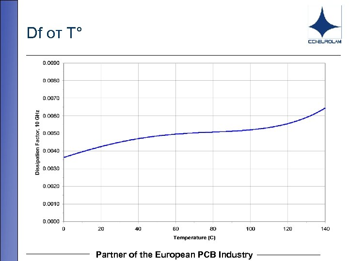 Df от T° Partner of the European PCB Industry