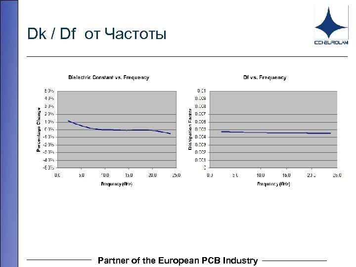 Dk / Df от Частоты Partner of the European PCB Industry