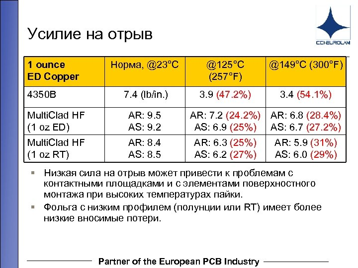 Усилие на отрыв 1 ounce ED Copper 4350 B Норма, @23°C @125°C (257°F) @149°C