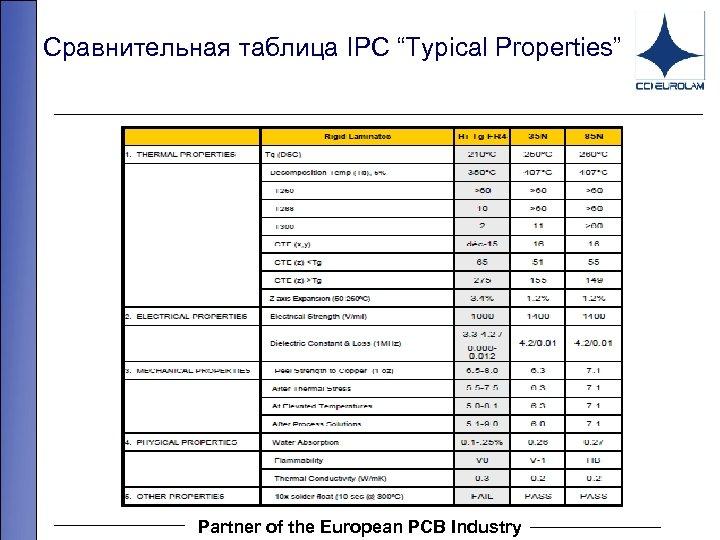 "Сравнительная таблица IPC ""Typical Properties"" 13. 07667 Partner of the European PCB Industry"