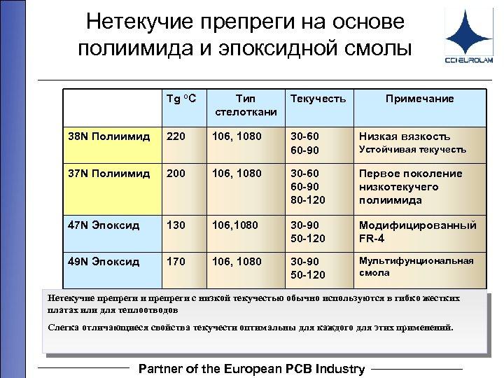 Нетекучие препреги на основе полиимида и эпоксидной смолы Tg o. C 38 N Полиимид
