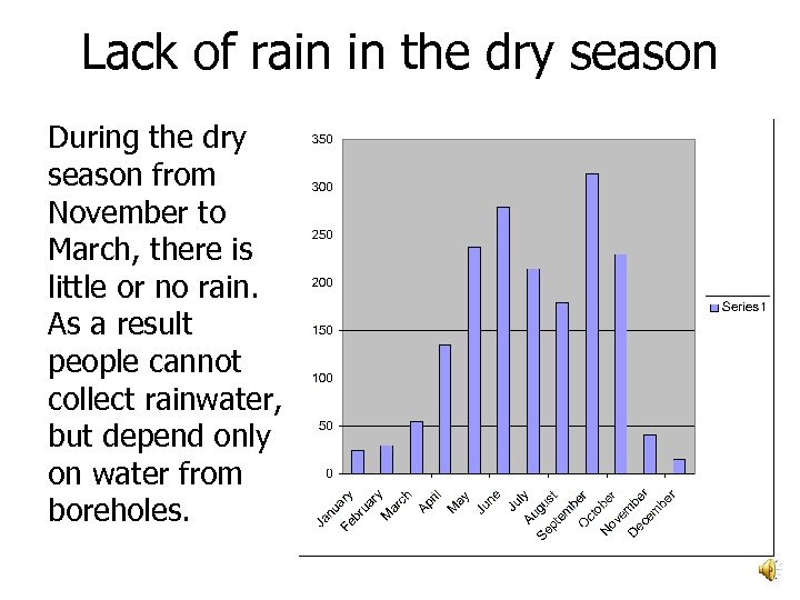 Lack of rain in the dry season During the dry season from November to