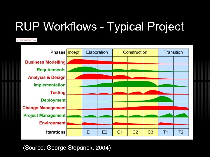 RUP Workflows - Typical Project (Source: George Stepanek, 2004)