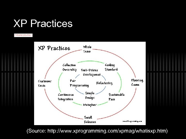 XP Practices (Source: http: //www. xprogramming. com/xpmag/whatisxp. htm)