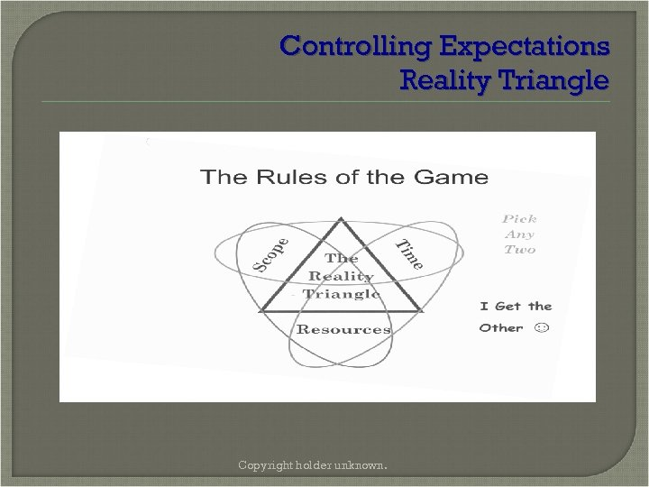 Controlling Expectations Reality Triangle Copyright holder unknown.