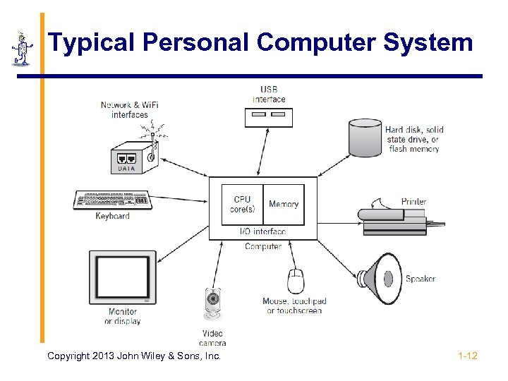 Typical Personal Computer System Copyright 2013 John Wiley & Sons, Inc. 1 -12