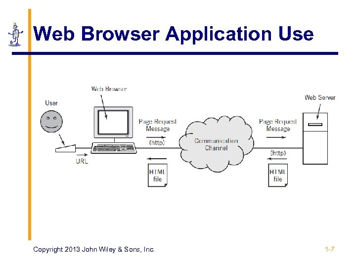 Web Browser Application Use Copyright 2013 John Wiley & Sons, Inc. 1 -7