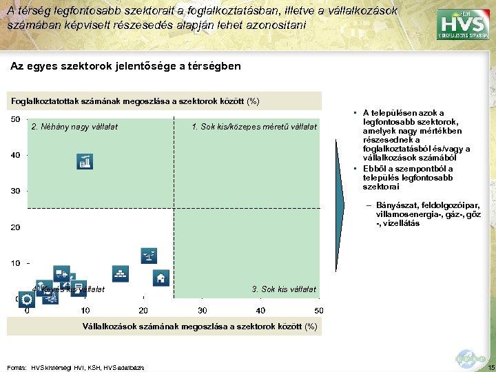 A térség legfontosabb szektorait a foglalkoztatásban, illetve a vállalkozások számában képviselt részesedés alapján lehet