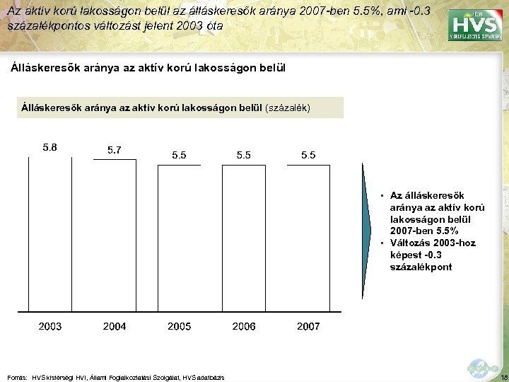 Az aktív korú lakosságon belül az álláskeresők aránya 2007 -ben 5. 5%, ami -0.