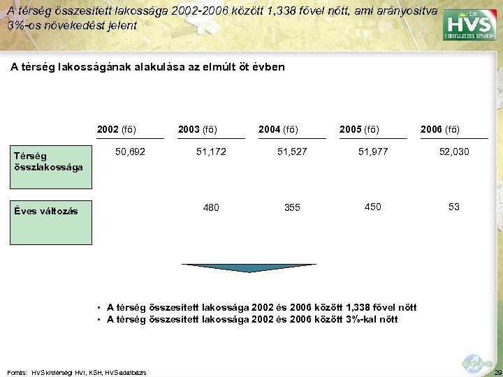 A térség összesített lakossága 2002 -2006 között 1, 338 fővel nőtt, ami arányosítva 3%-os
