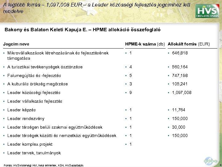 A legtöbb forrás – 1, 097, 008 EUR – a Leader közösségi fejlesztés jogcímhez
