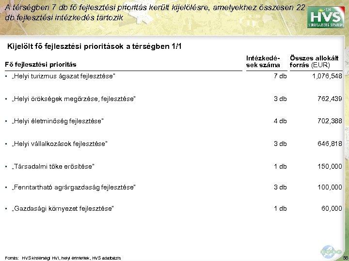 A térségben 7 db fő fejlesztési prioritás került kijelölésre, amelyekhez összesen 22 db fejlesztési