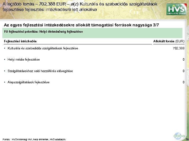 A legtöbb forrás – 702, 388 EUR – a(z) Kulturális és szabadidős szolgáltatások fejlesztése