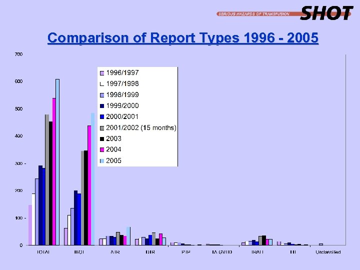 Comparison of Report Types 1996 - 2005