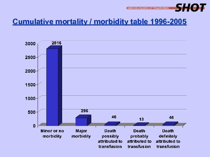 Cumulative mortality / morbidity table 1996 -2005