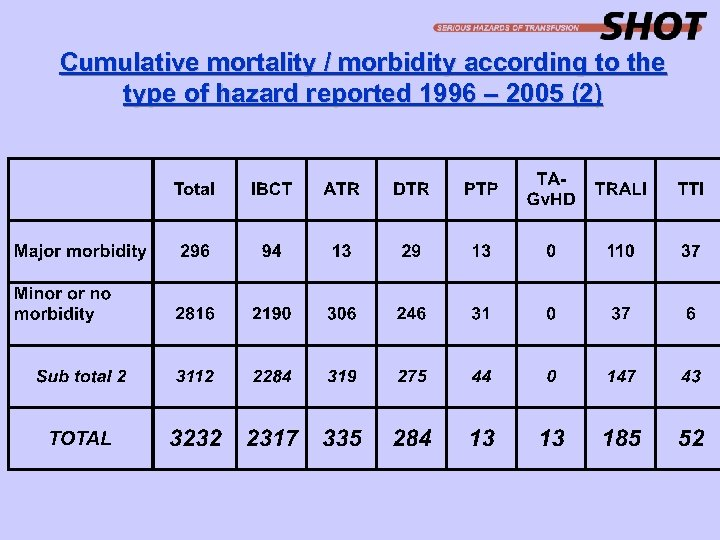 Cumulative mortality / morbidity according to the type of hazard reported 1996 – 2005