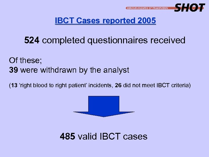 IBCT Cases reported 2005 524 completed questionnaires received Of these; 39 were withdrawn by