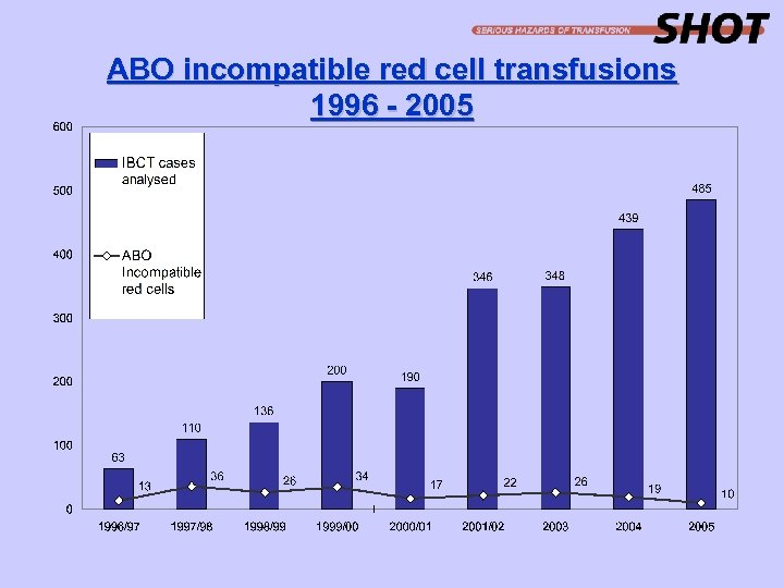 ABO incompatible red cell transfusions 1996 - 2005