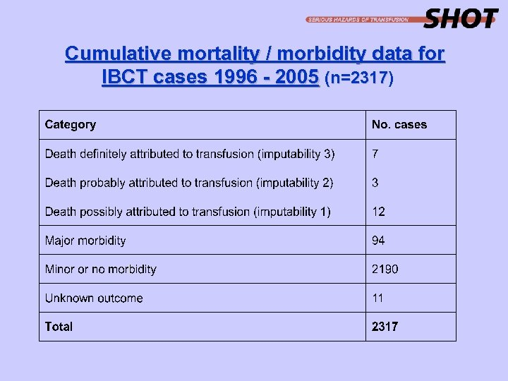 Cumulative mortality / morbidity data for IBCT cases 1996 - 2005 (n=2317) (n=2317