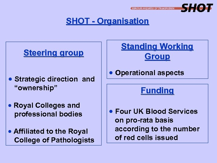"""SHOT - Organisation Steering group · Strategic direction and """"ownership"""" · Royal Colleges and"""