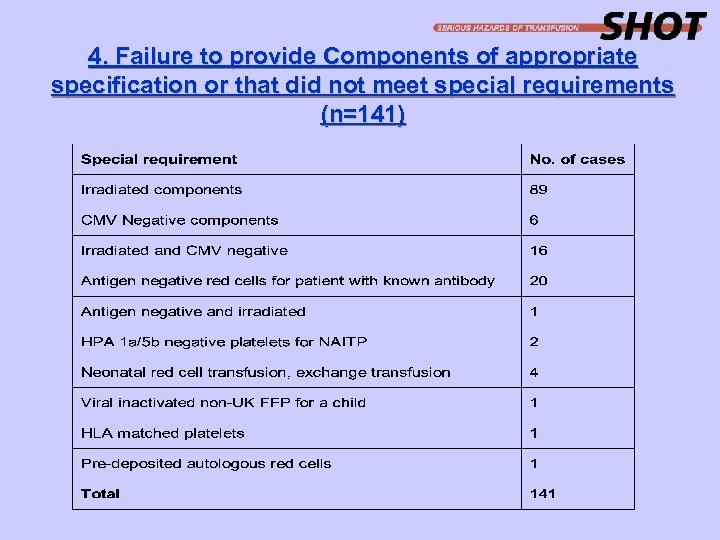 4. Failure to provide Components of appropriate specification or that did not meet special