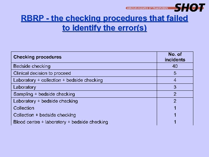RBRP - the checking procedures that failed to identify the error(s)