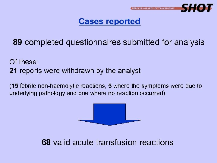 Cases reported 89 completed questionnaires submitted for analysis Of these; 21 reports were withdrawn