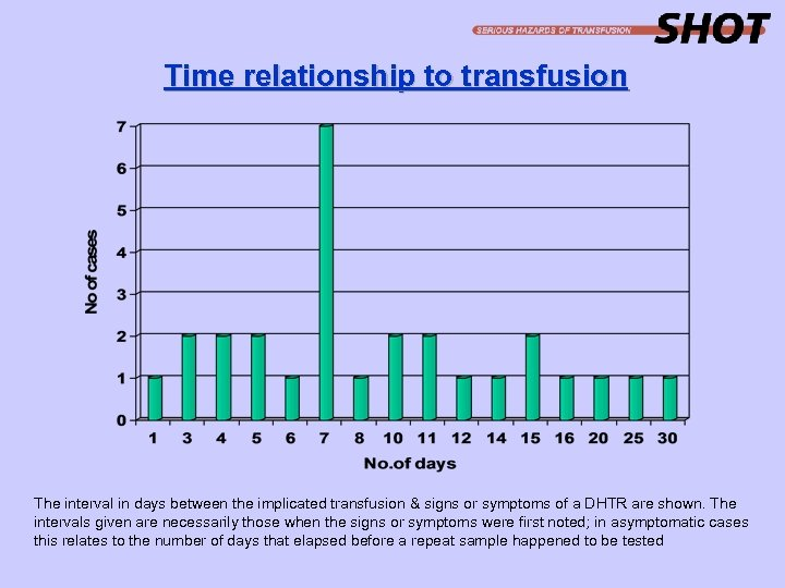 Time relationship to transfusion The interval in days between the implicated transfusion & signs